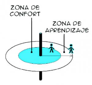Reconoce tu zona, y aprende o sal de ella. (imagen: http://www.mattihemmi.com)